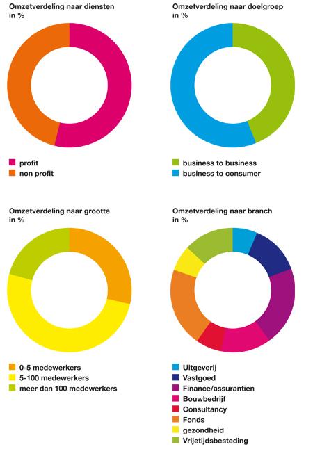 Romijn Design klanten 2012