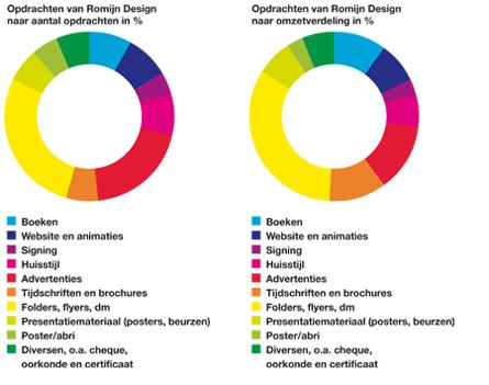 Romijn Design opdrachten 2012